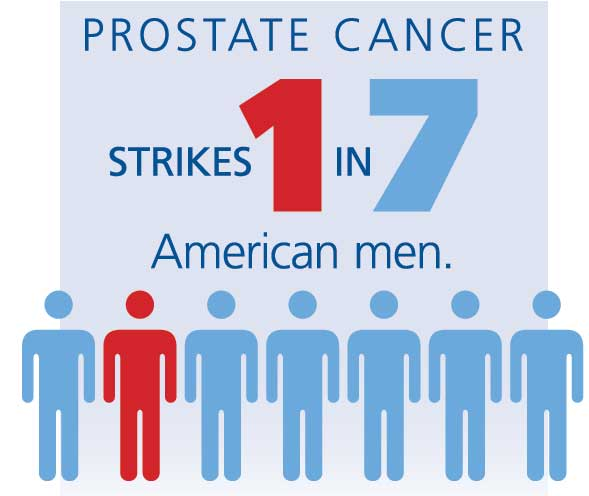 Prostate cancer strikes one in seven american men.
