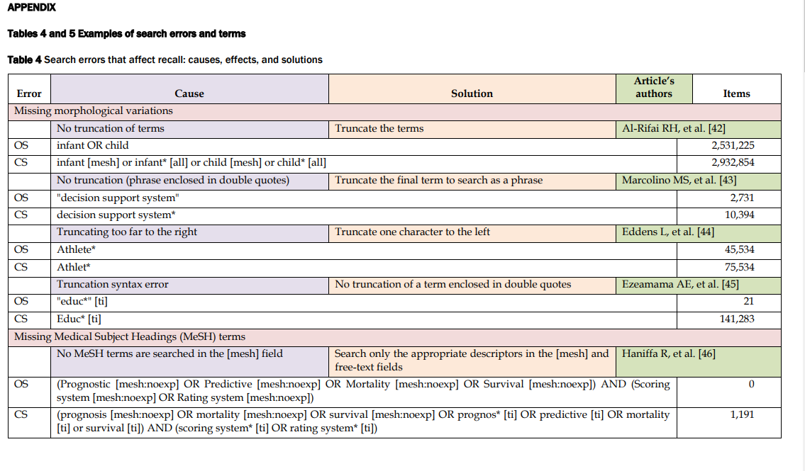 A screenshot shows a table describing errors in systematic literature reviews.